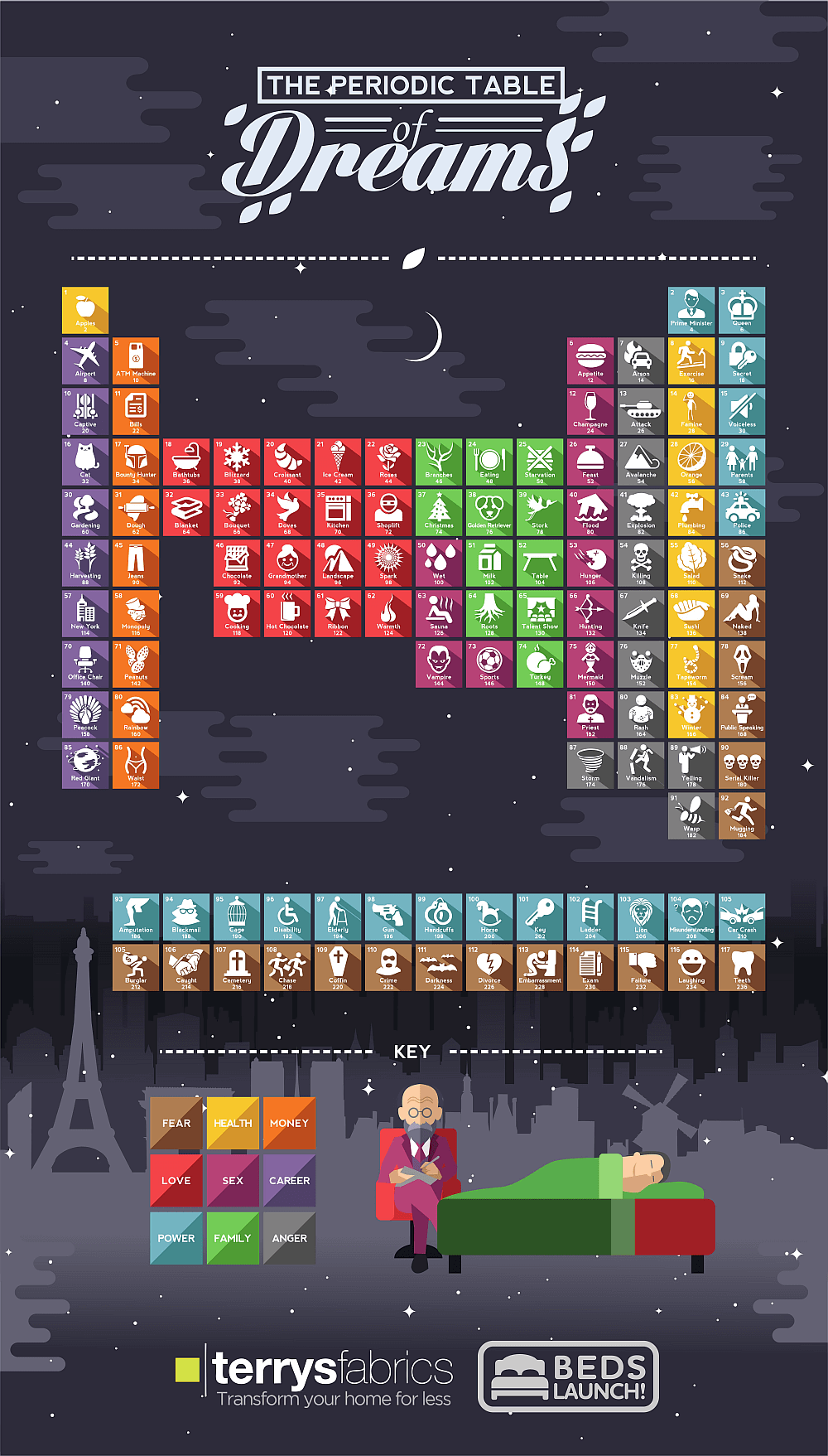 Periodic Table of Dreams Infographic